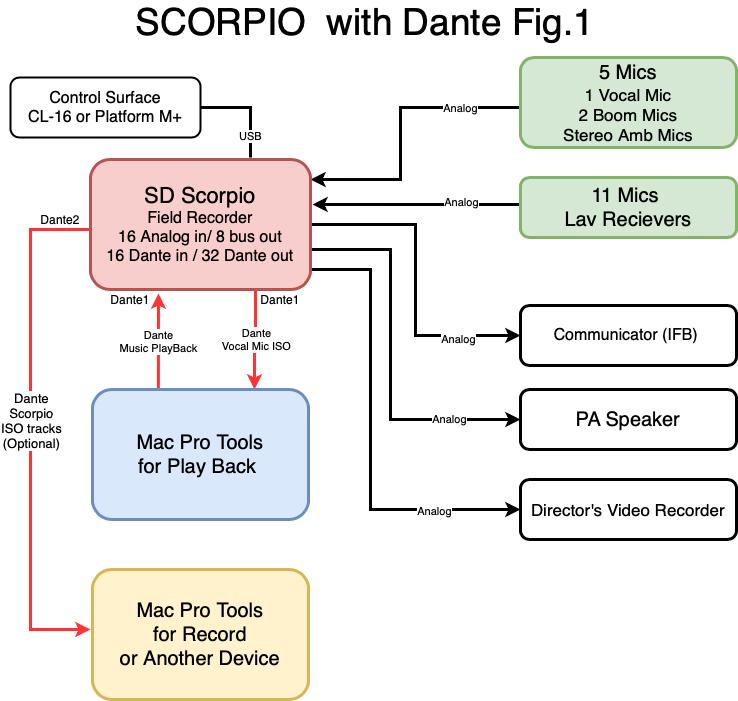 Scorpio w/Dante Fig.1